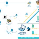 石油請求システムイメージ